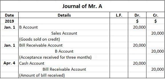 Mr. A Journal Entries