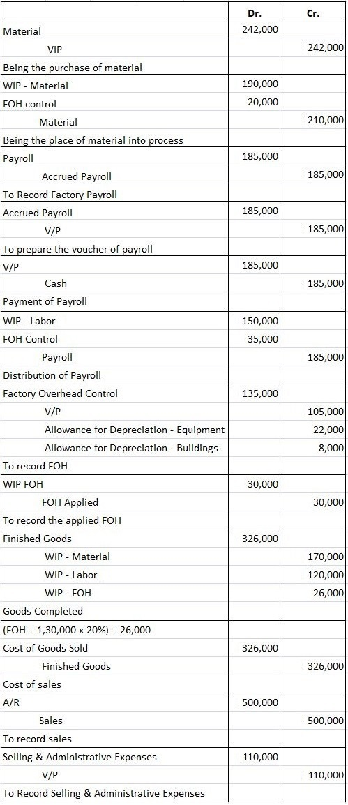Journal Entries for Job Order Costing Cycle