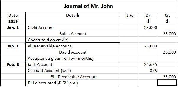 Mr. John Journal Entries