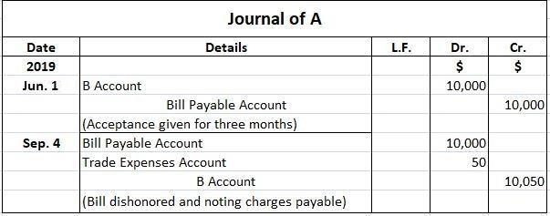 A Journal Entries
