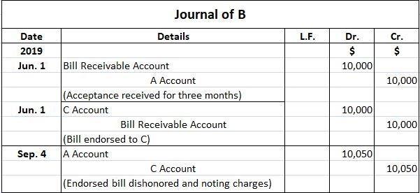 B Journal Entries