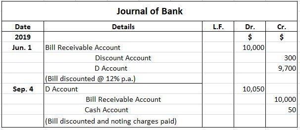 Bank Journal Entries