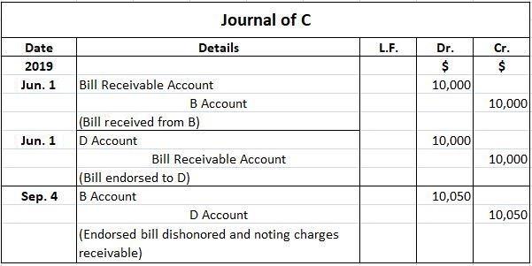 C Journal Entries