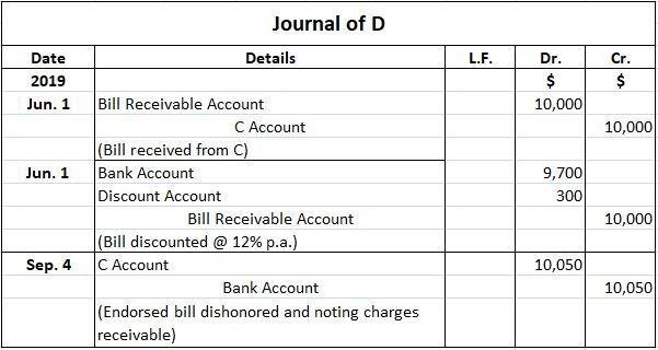 D Journal Entries