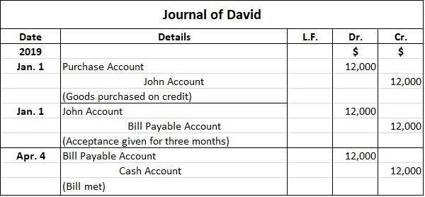 David Journal Entries