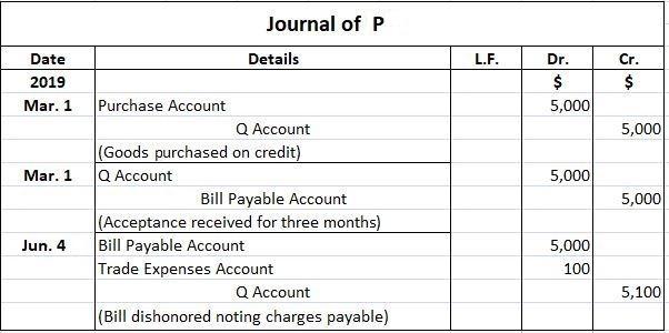 P Journal Entries