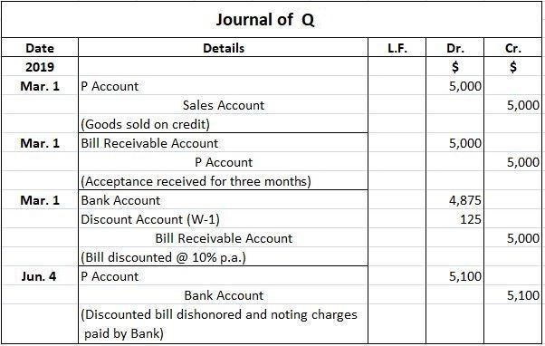 Q Journal Entries