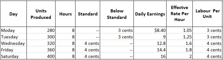 Earnings Under Tailor's Differential Piece Rate System
