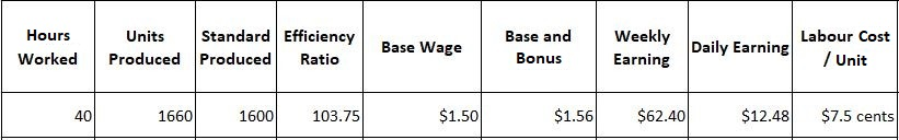 Earnings Under 100% Bonus Plan