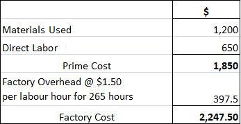 Overhead Labor Hour Rate