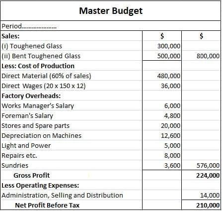 Master Budget Solution