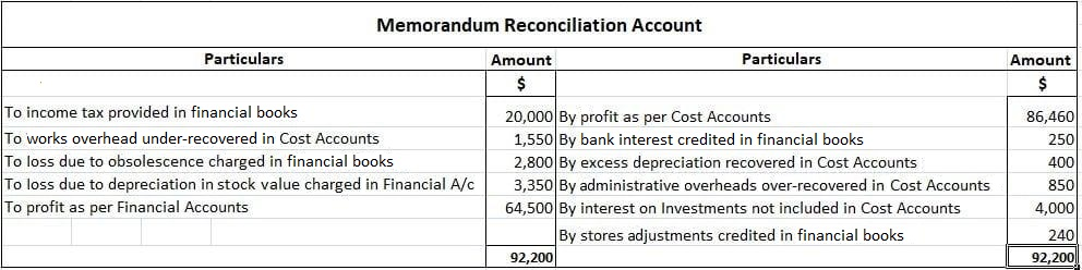 Memorandum Reconciliation Account Example