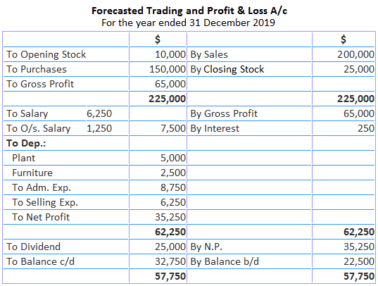 Forecasted Trading and Profit and Loss Account