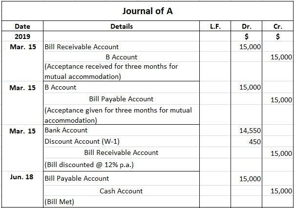 A's Journal Entries