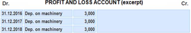 Profit and Loss Depreciation