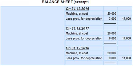 Balance Sheet of Depreciation