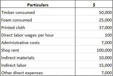 Sofa Company Incurred Costs
