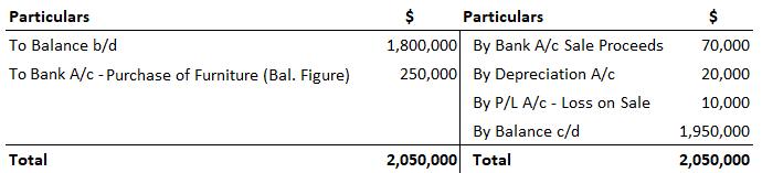 Furniture Account Problem 4