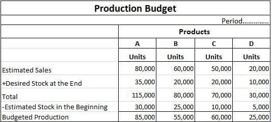 Production Budget Solution