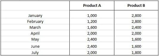 Production Cost Budget Example