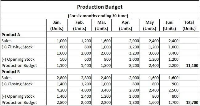 Production Cost Budget Summary