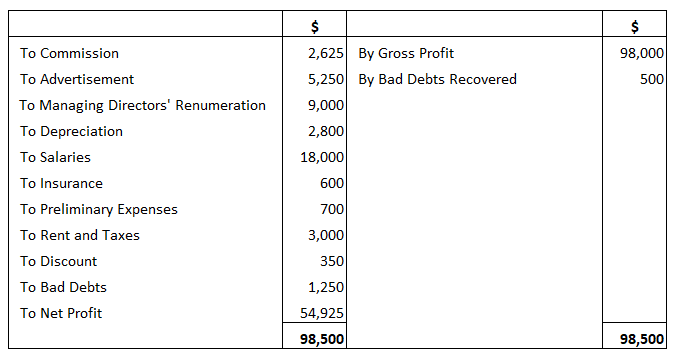 Profit and Loss Account for Flat Limited