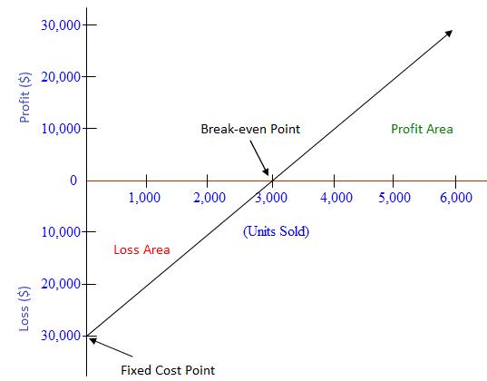 Profit-volume Graph