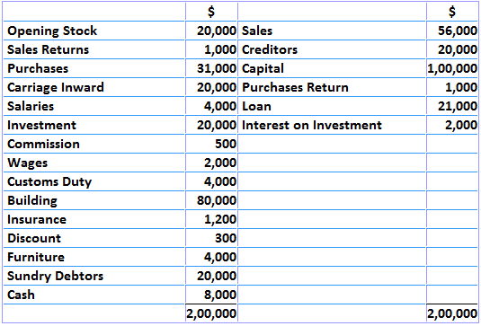 John and Co. - Profit and Loss Example