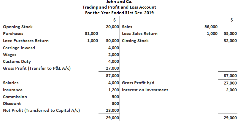 John and Co. - Profit and Loss Solution