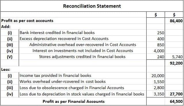 Reconciliation Statement
