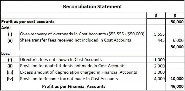 Reconciliation Statement Example