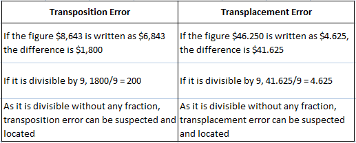 Transposition Errors and Transplacement Errors Overview
