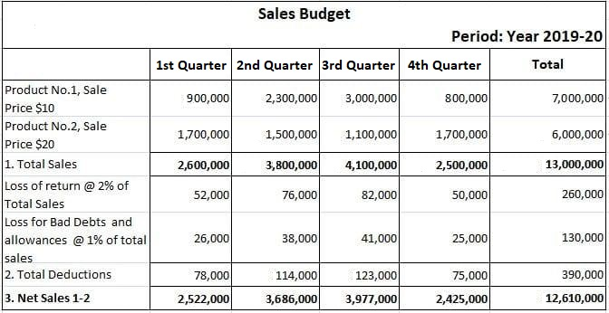 Sales Budget Solution Example