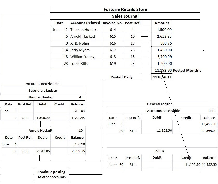 Sales Journal Posting Entries to General Ledger and Subsidiary Accounts