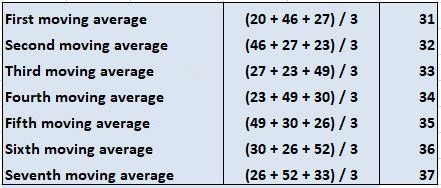 Calculations For Three-point Moving Average