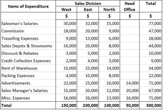 Sales and Distribution Cost Budget