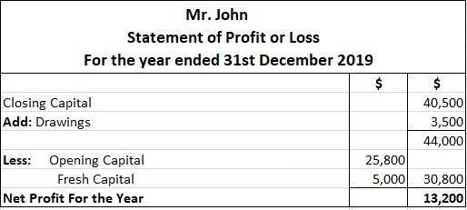 Mr. John Statement of Profit or Loss