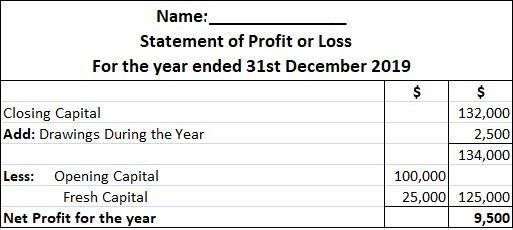 Statement of Profit or Loss Solution