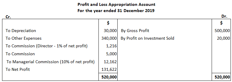 Profit and Loss Appropriation Account Solution 2