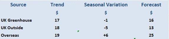 Year 4 Buying Price Forecast With Seasonal Variation