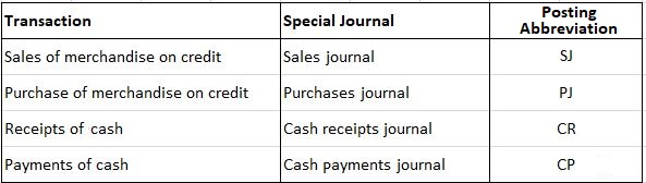 Overview of Special Journal Types