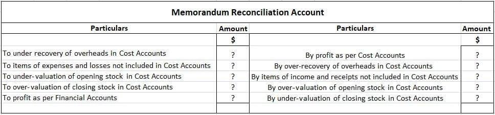 Memorandum Reconciliation Account Specimen