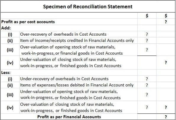 Reconciliation Statement Format