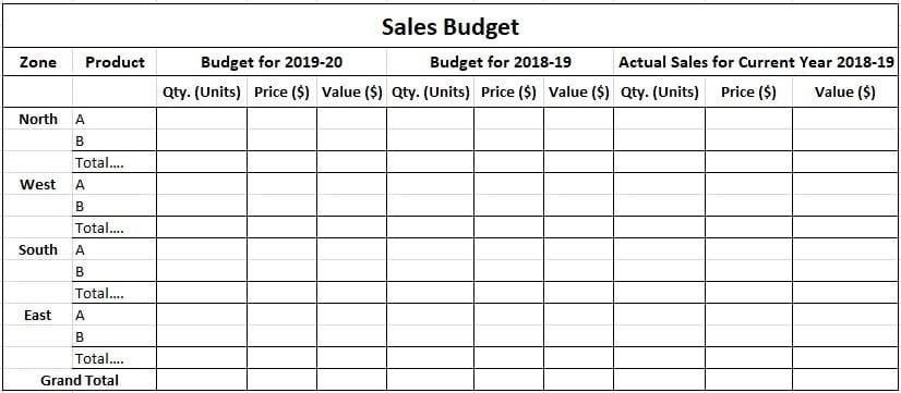Sales Budget Specimen