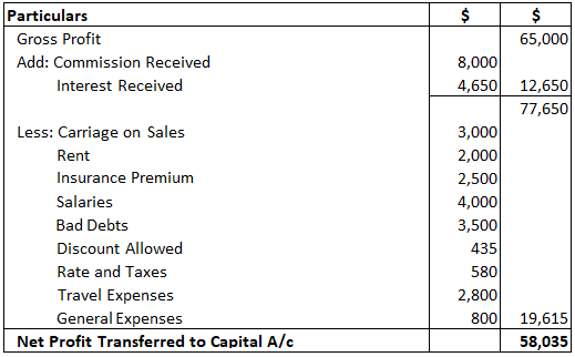 Mr Bharath - Profit and Loss Solution 2