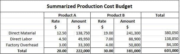 Summarized-Production-Cost-Budget
