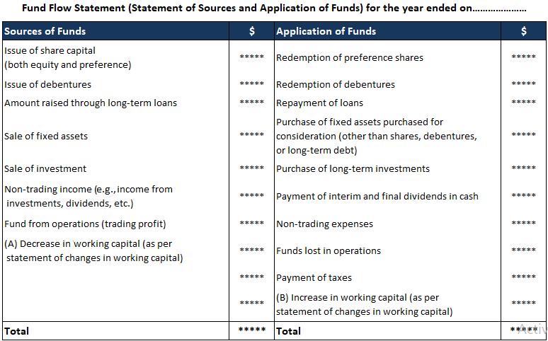 Fund Flow Statement T-Format