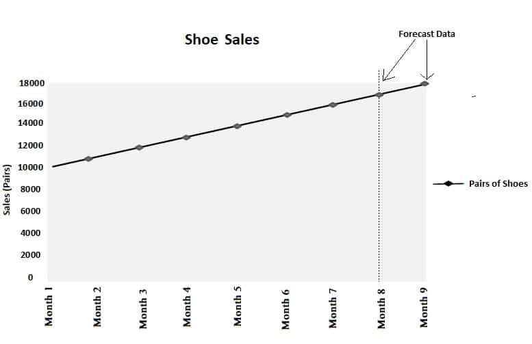Time Series Analysis Graph