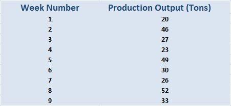Weekly Production Figures
