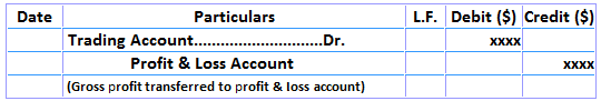 Trading Account Closing Entries Gross Profit